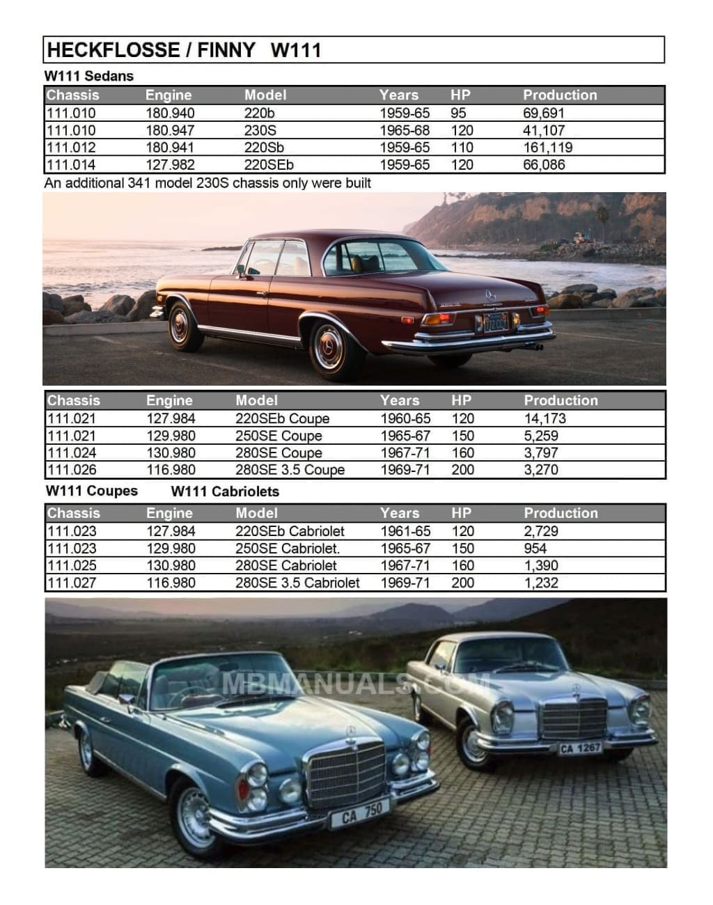 Mercedes W111 Production Specs Sheet
