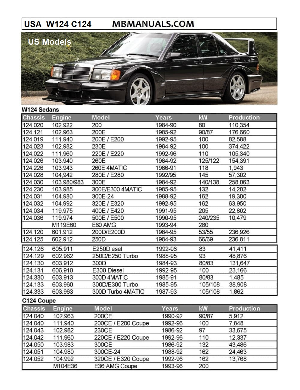 Mercedes 300ce Owners Manual