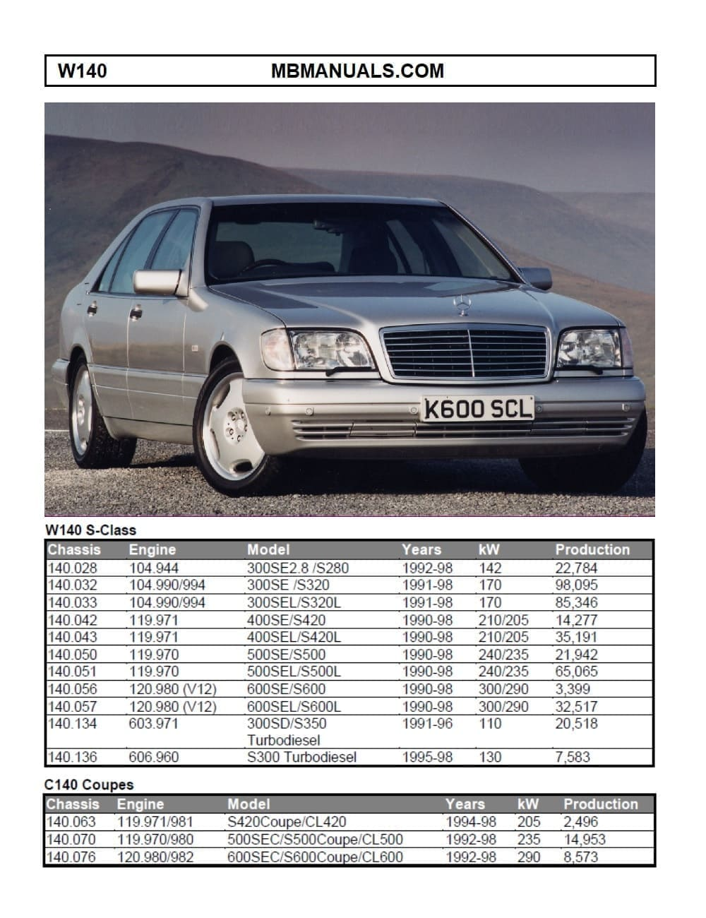 Mercedes Benz 140 W140 Service Repair Manuals on mercury wiring diagram, mercedes timing marks, nissan wiring diagram, mercedes firing order, dayton wiring diagram, mercedes wire color codes, freightliner wiring diagram, dodge wiring diagram, chevrolet wiring diagram, toyota wiring diagram, honda wiring diagram, naza wiring diagram, mercedes electrical diagrams, taylor wiring diagram, mercedes-benz diagram, kia wiring diagram, vw wiring diagram, mercedes wiring color, mercedes speedometer, international wiring diagram,