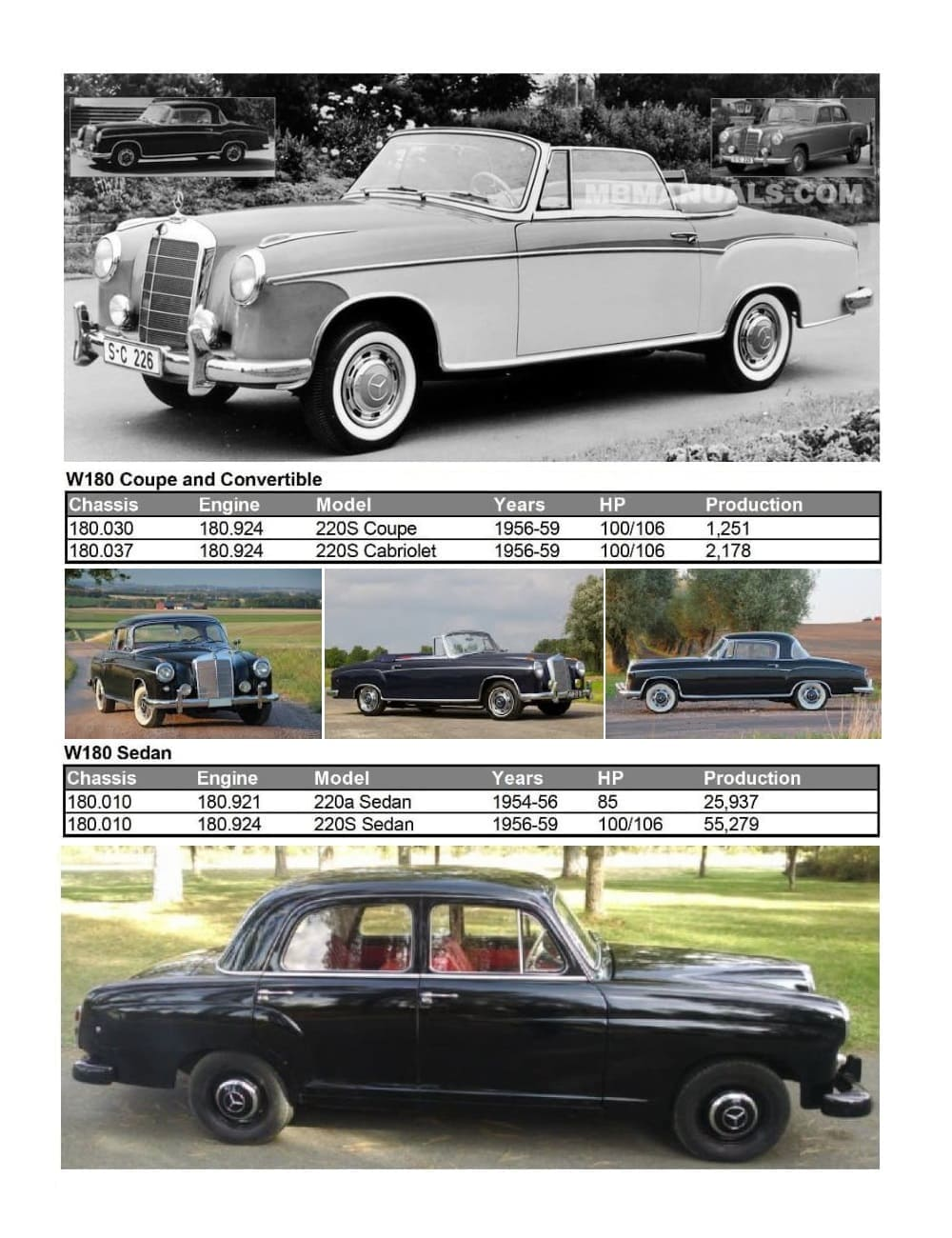 Mercedes W180 220 Production Specs