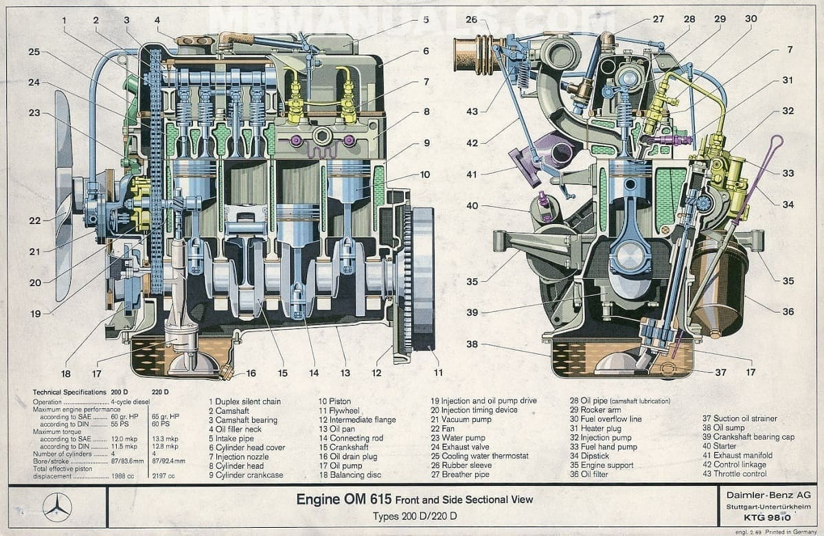Mercedes Benz OM615    Engine    Service    Repair    Manual